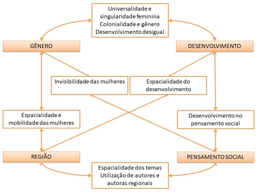 Modelo de análise