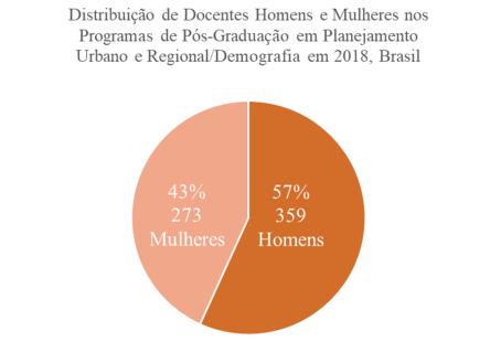 Gráfico PPG Brasil